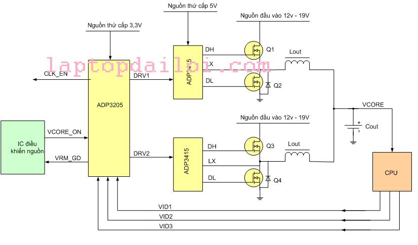 Mạch VRM điều khiển nguồn VCORE cho CPU.
