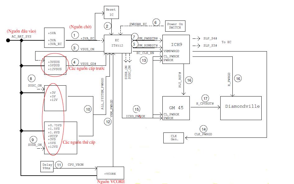 Nguyên lý hoạt động  mở nguồn trên các dòng máy ASUS, ACER, HP, DELL, SONY