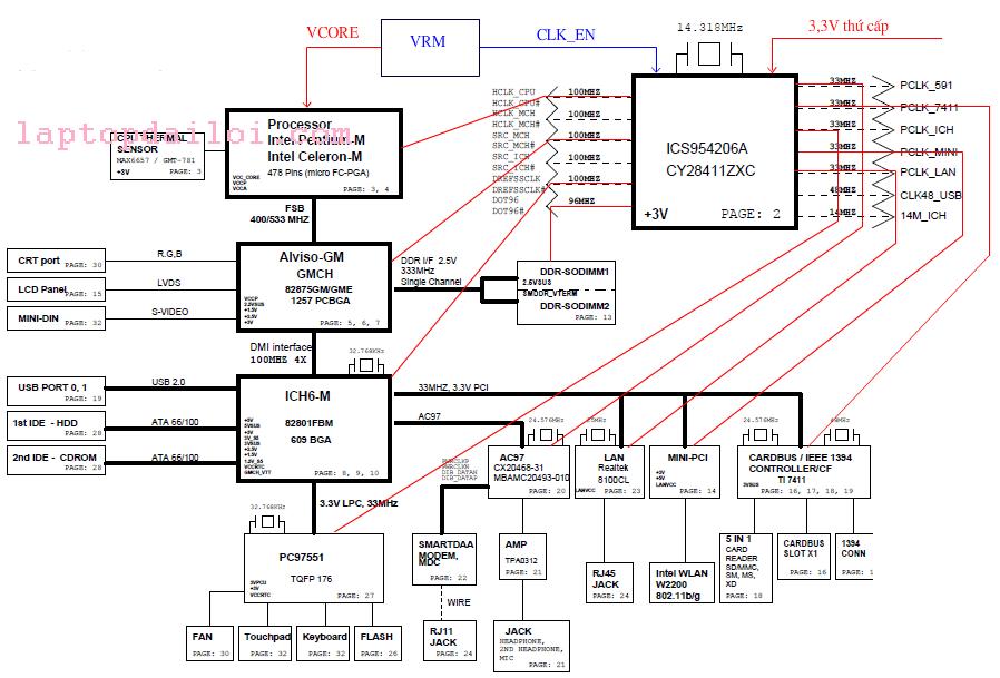 mạch clock gen và xung clock