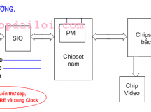 Nguyên lý hoạt động của CPU và BIOS