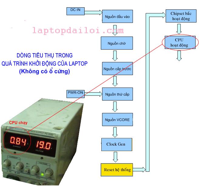 Nguyên lý hoạt động của CPU và BIOS -phân tích quá trình post máy